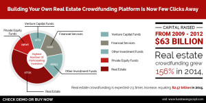 Real Estate Crowdfunding Platform by Fundraisingscript.com - Crowdfunding Software