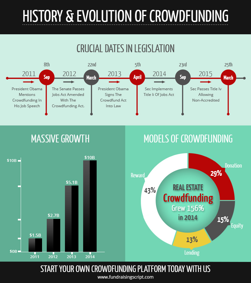 growth-of-crowdfunding-platform-categories